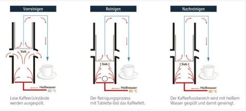 kaffee service ihr jura partner im rhein neckar kreis. Black Bedroom Furniture Sets. Home Design Ideas